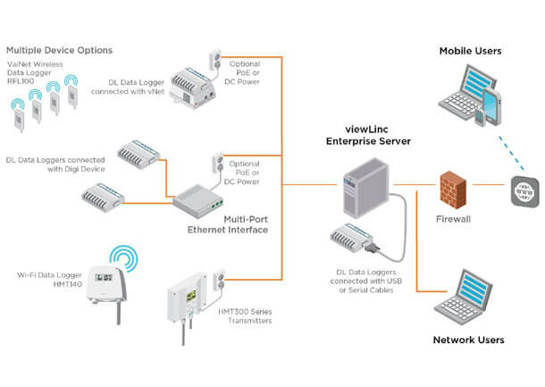 LIFT-viewLinc-VaiNet-System-Overview-Diagram-800x450
