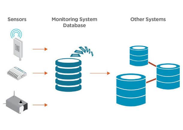 VIM-GLO-CMS-viewLinc-API-integration-diagram-800x450