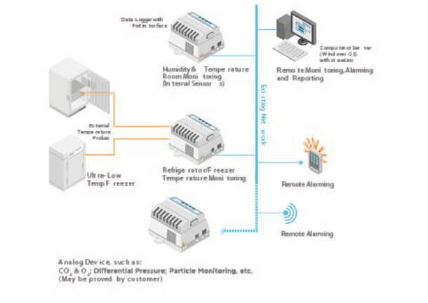 VIM-GLO-viewlinc-connectivity-Ethernet