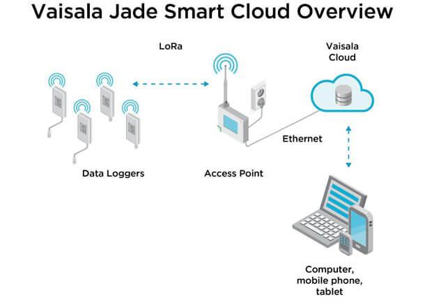 Vaisala-Jade-System-Overview